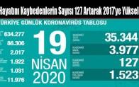 Hayatını Kaybedenlerin Sayısı 127 Artarak 2017'ye Yükseldi