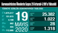 Koronavirüsten Ölenlerin Sayısı 28 Artarak 4.199'a Yükseldi