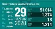 Türkiye'nin Güncel Koronavirüs Verileri