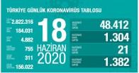 Türkiye'nin Güncel Koronavirüs Tablosu