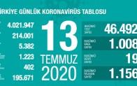 Koronavirüsten 19 Can Kaybı, 1008 Yeni Vaka