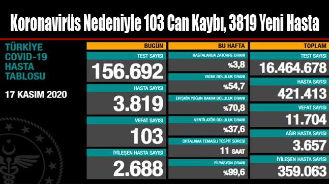 Koronavirüs Nedeniyle 103 Can Kaybı, 3819 Yeni Hasta
